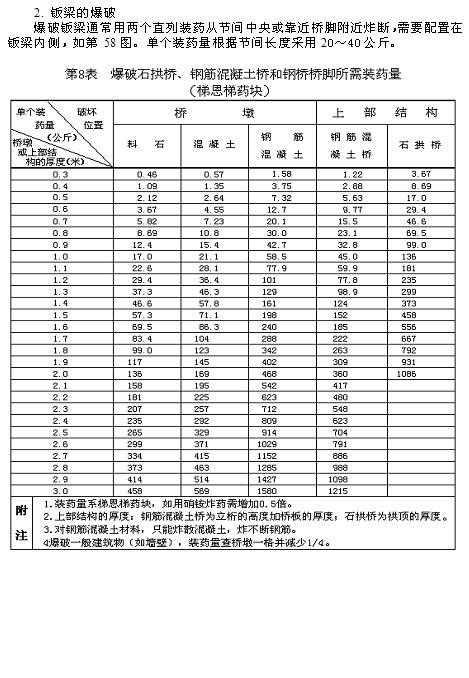 民兵地雷爆破教材_图1-40