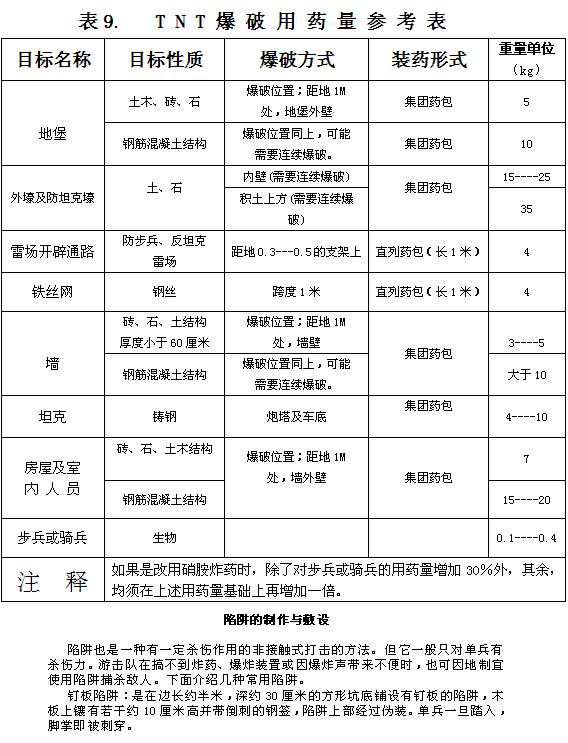 民兵地雷爆破教材_图1-109