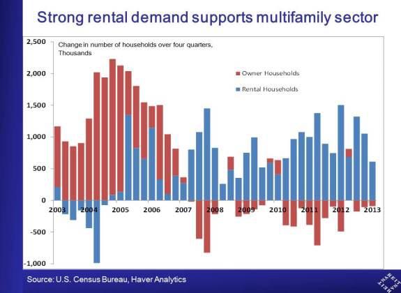 美国商业地产之多家庭物业_图1-2