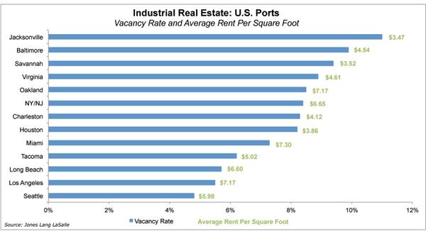 美国商业地产之工业仓储类_图1-2