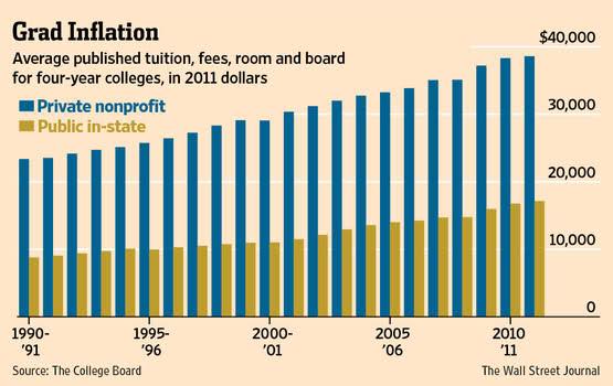 美国上大学要花多少钱?_图1-1