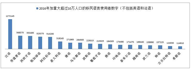 汉语已成为多伦多第一大移民语言_图1-3