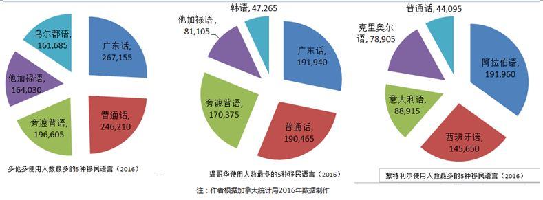 汉语已成为多伦多第一大移民语言_图1-4