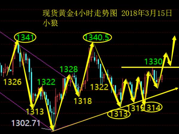 小狼夏喜俊:黄金今日做多,突破1330就是中阳线_图1-1