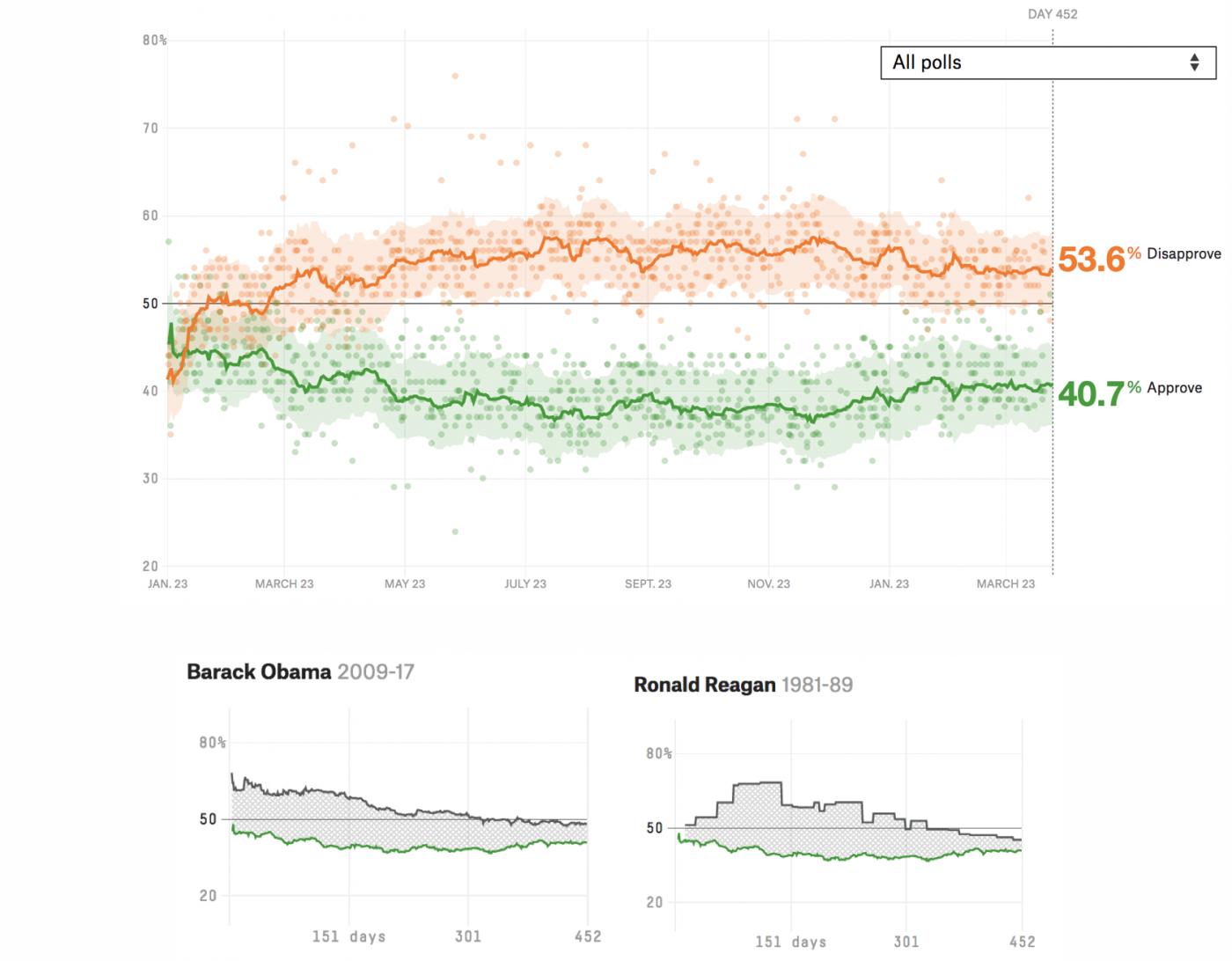 美國人對特朗普的支持率究竟有多少?_圖1-3