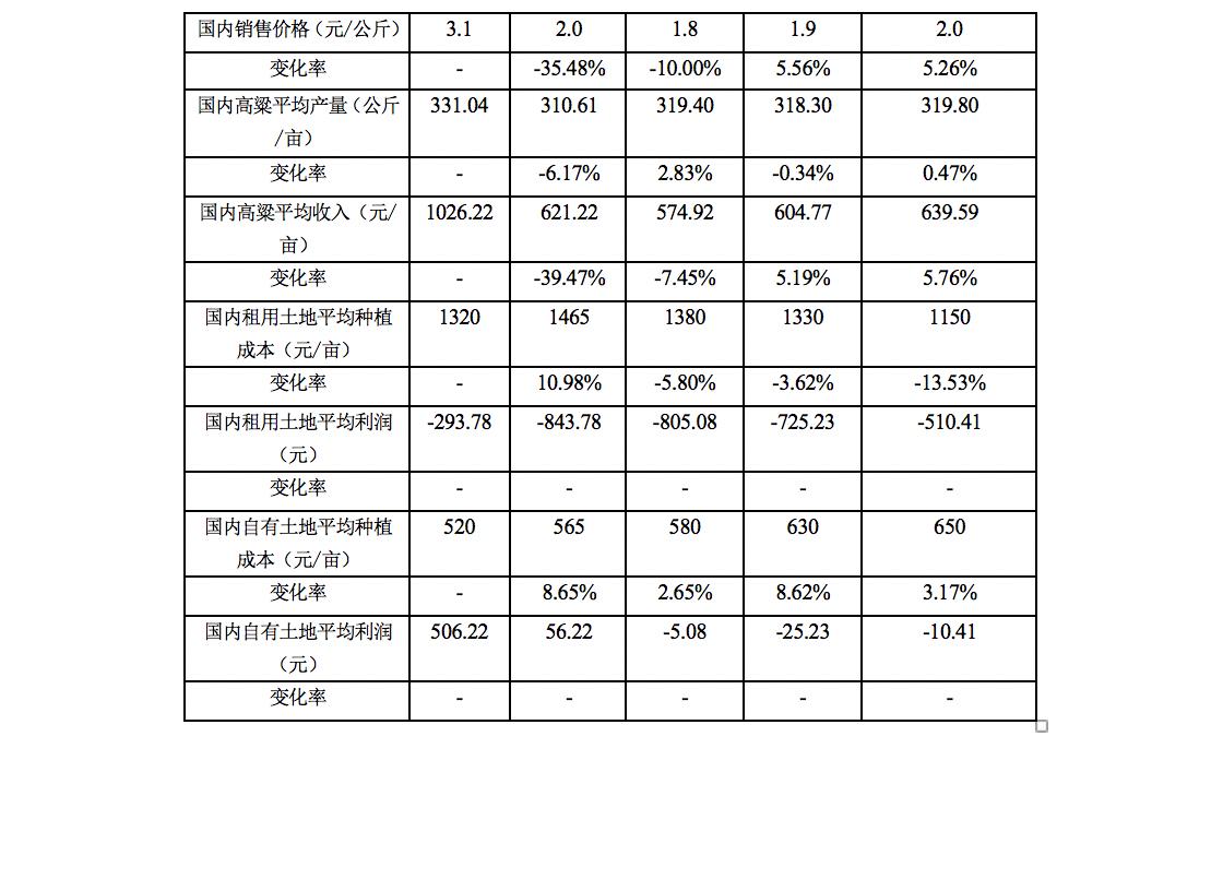 中国《高粱反倾销裁定书》读后有感_图1-2