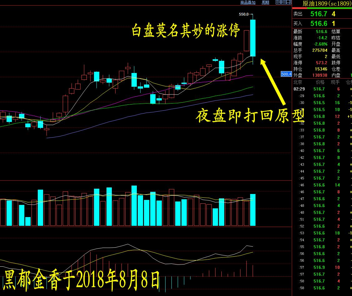 黑郁金香:市场终究要回归本身的趋势_图1-1