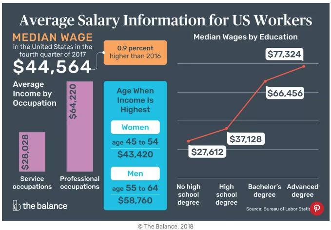 从《亚马逊》涨工资看美国最低工资_图1-2