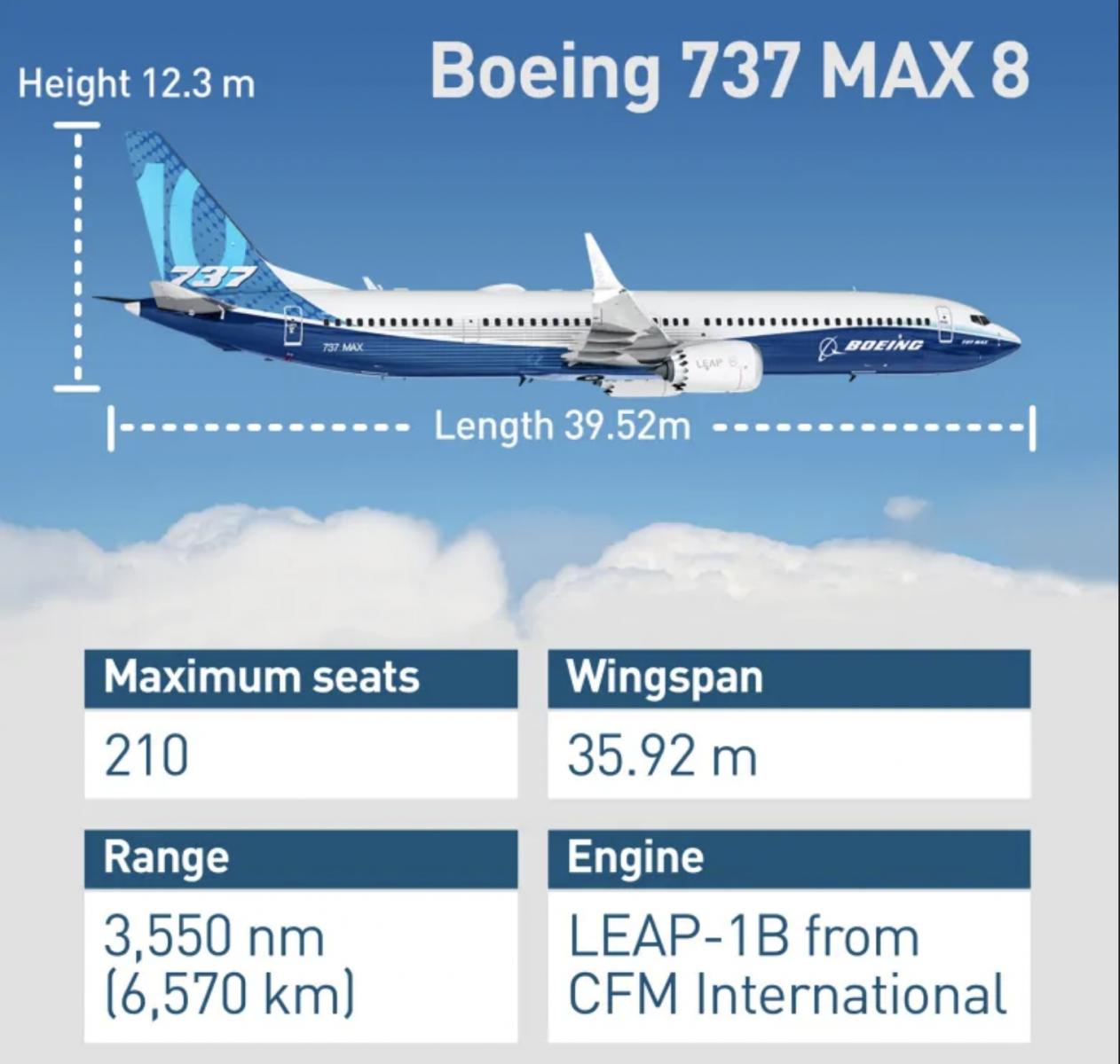 波音公司的737Max究竟怎么了?_图1-1