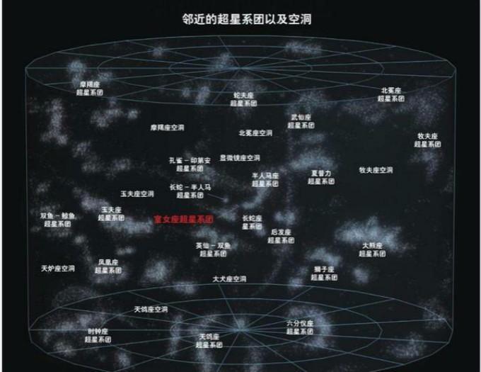宇宙有多大?太阳属银河系,银河系属本星系群再往上呢?结构真的太多太大了 ..._图1-5