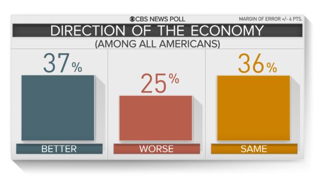 美国的经济好景该不该归功于特朗普?_图1-5