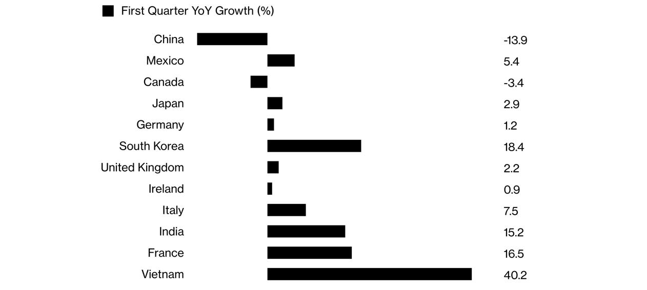 """越南成为中美""""贸易战""""的最大受益者?_图1-1"""