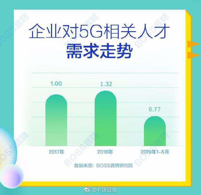 5G 网络人才平均月薪14110元,北上深 人才需求最旺_图1-3