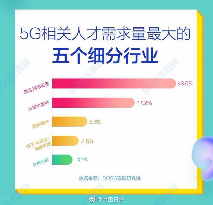5G 网络人才平均月薪14110元,北上深 人才需求最旺_图1-5