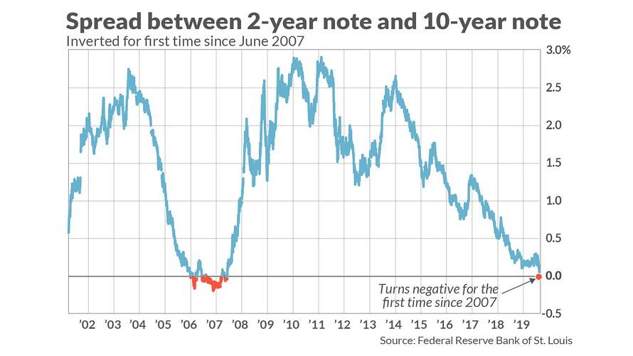 经济衰退会随着这次股市暴跌而很快来临吗_图1-1