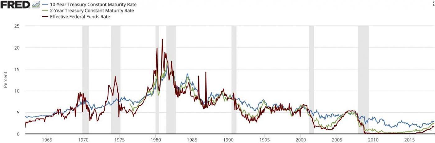 经济衰退会随着这次股市暴跌而很快来临吗_图1-2