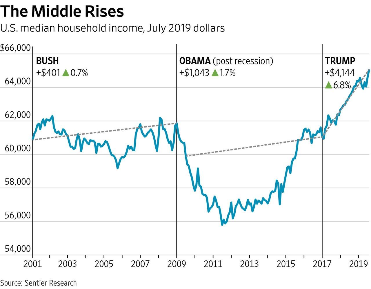美国经济真有特朗普所说的那么好吗?_图1-1