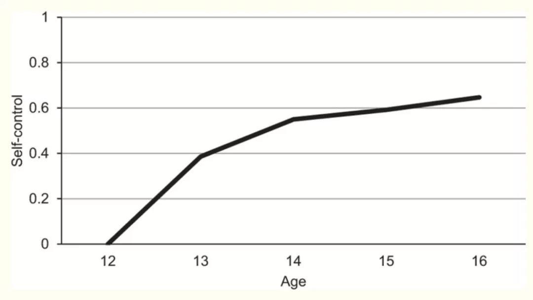 青春期自我控制能力的发展可预测成年后的爱情和工作_图1-2