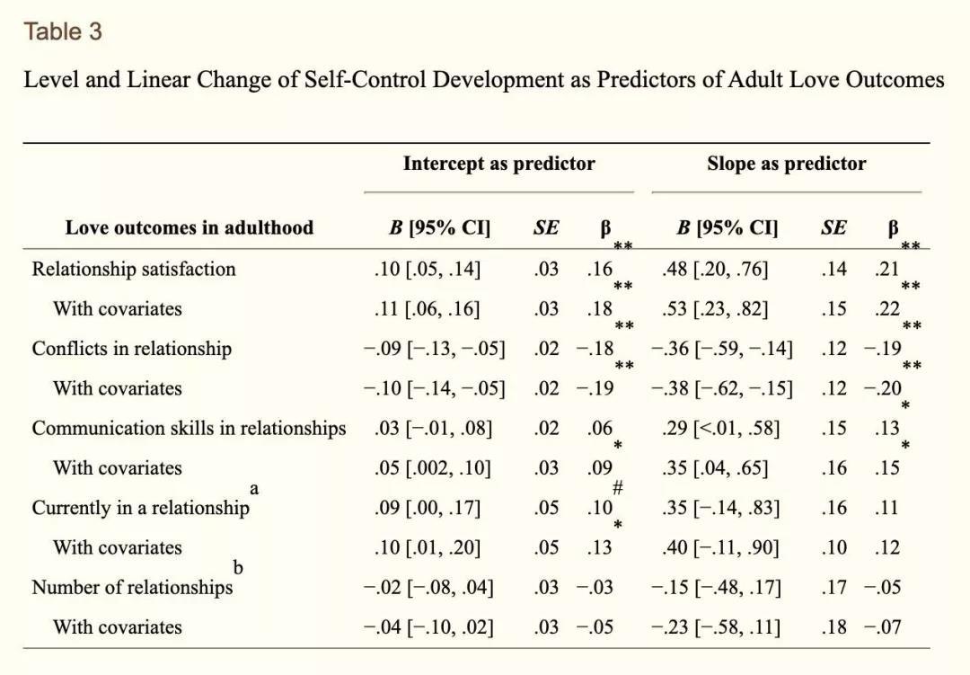 青春期自我控制能力的发展可预测成年后的爱情和工作_图1-3