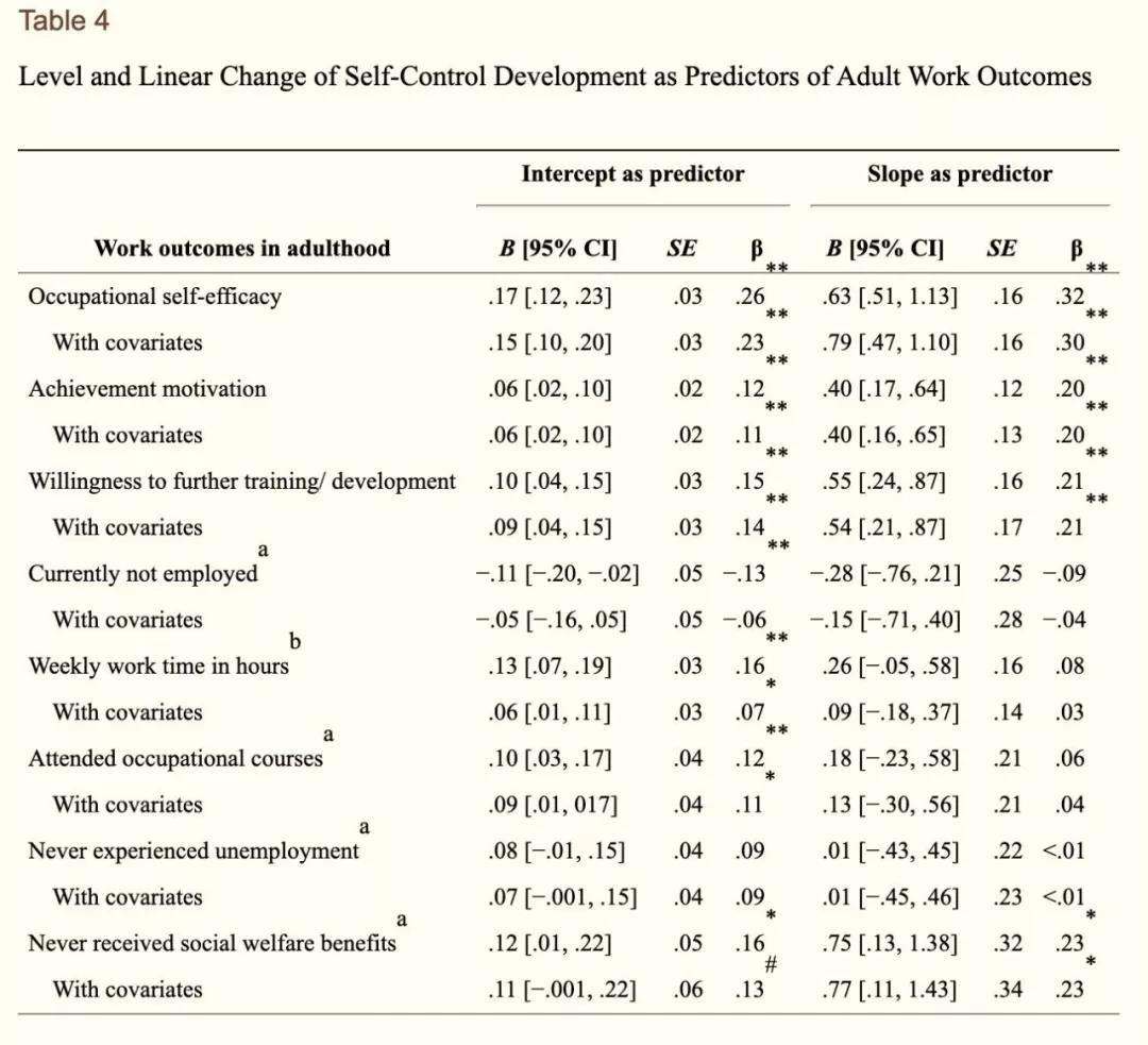 青春期自我控制能力的发展可预测成年后的爱情和工作_图1-4