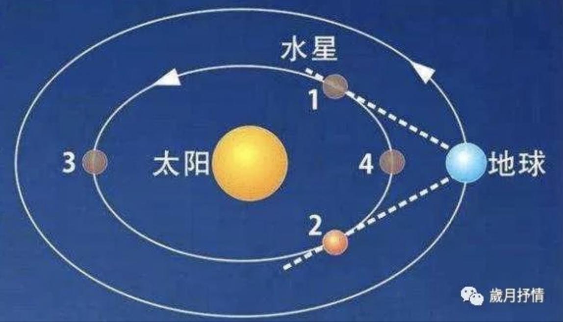 知道嗎?現在是水星逆行期!_图1-2
