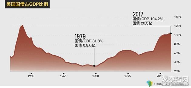 美国债务已达历史新高,并在加速恶化_图1-1