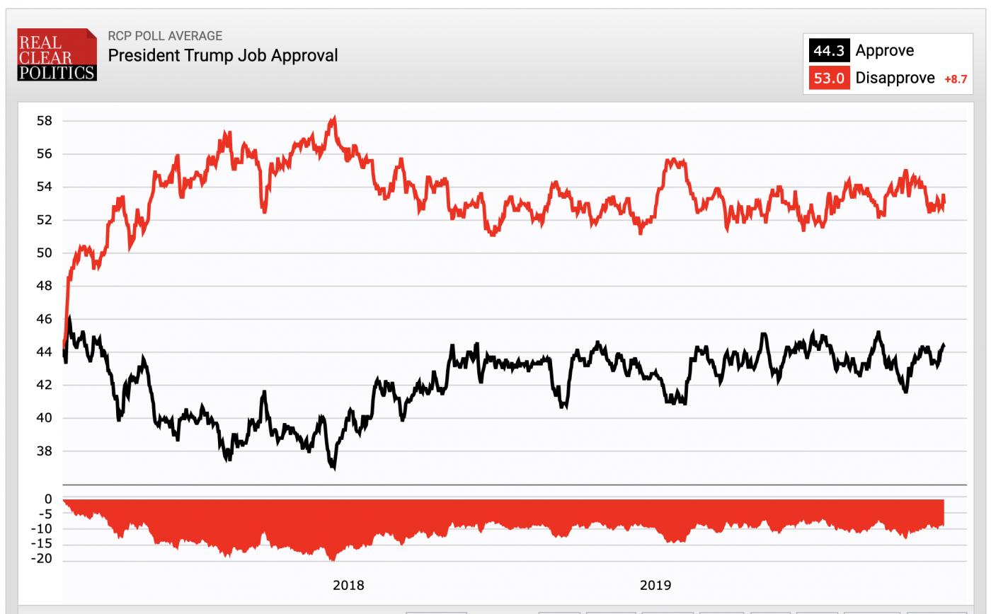 为什么美国人对弹劾特朗普无动于衷?_图1-1
