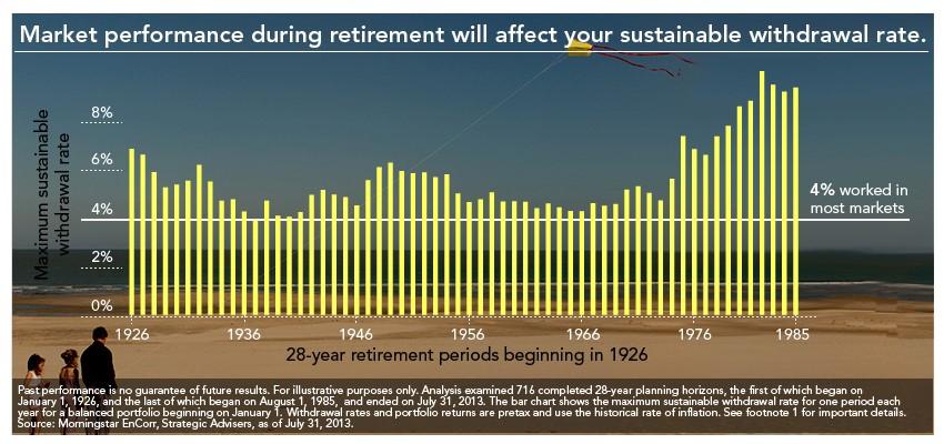 需要存多少钱才足够退休?_图1-1
