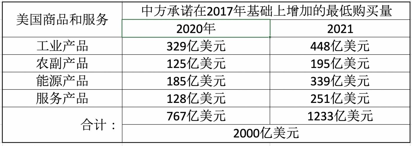 """中国对收窄""""贸易差额""""作出巨大贡献_图1-1"""