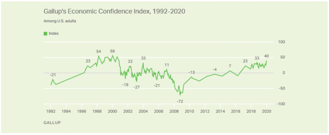 """盖洛普调查:美国民众的""""信心指数""""_图1-1"""