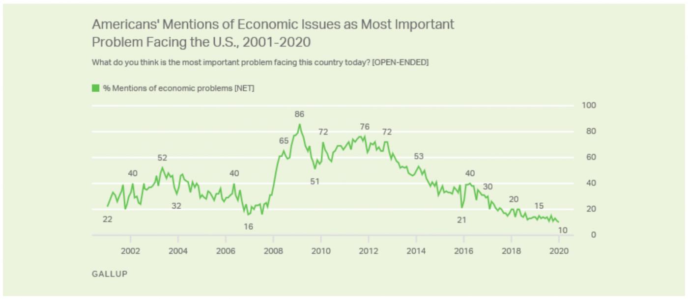 """盖洛普调查:美国民众的""""信心指数""""_图1-2"""