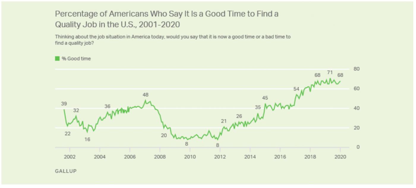 """盖洛普调查:美国民众的""""信心指数""""_图1-3"""
