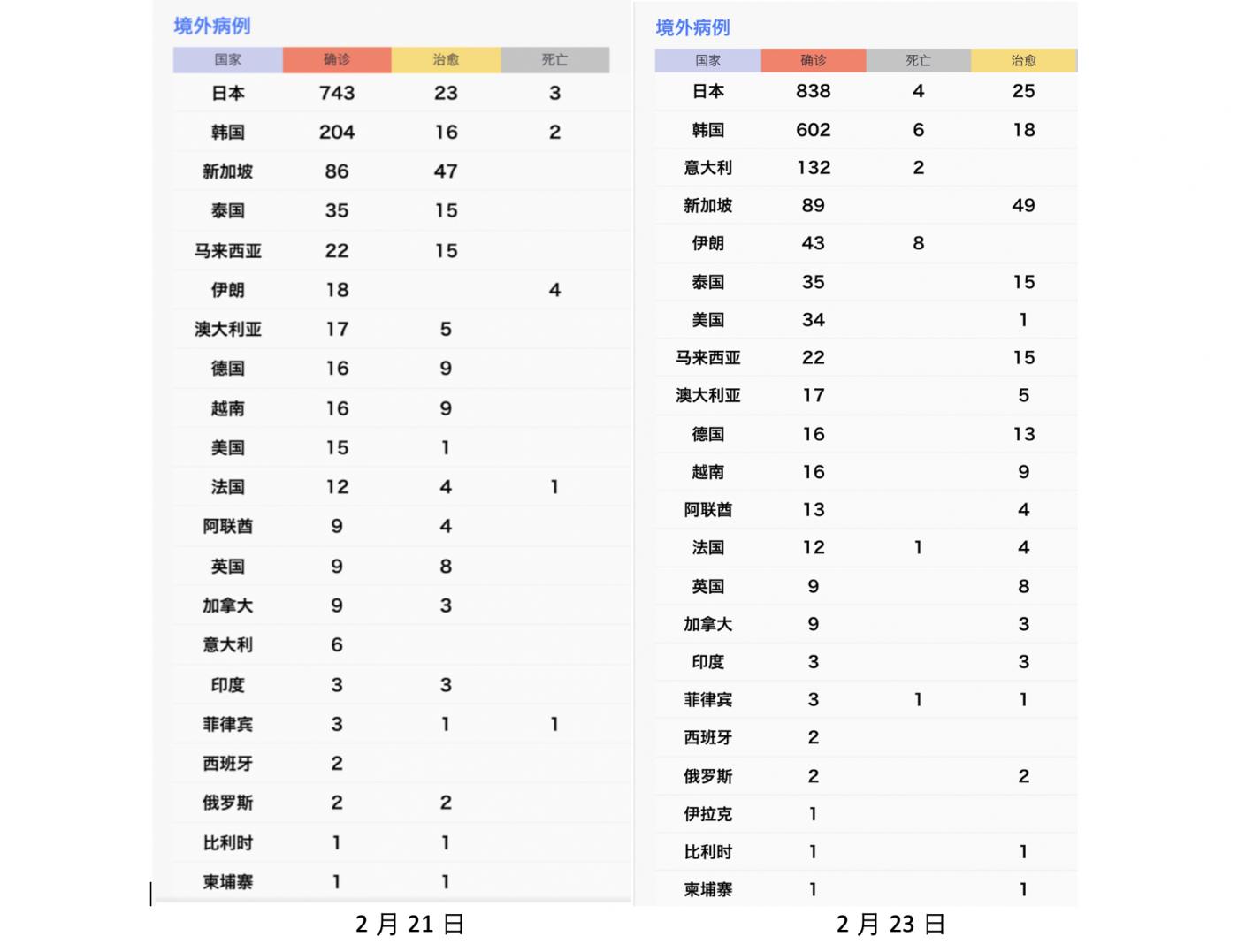 中国境内疫情在好转,但境外在恶化_图1-1
