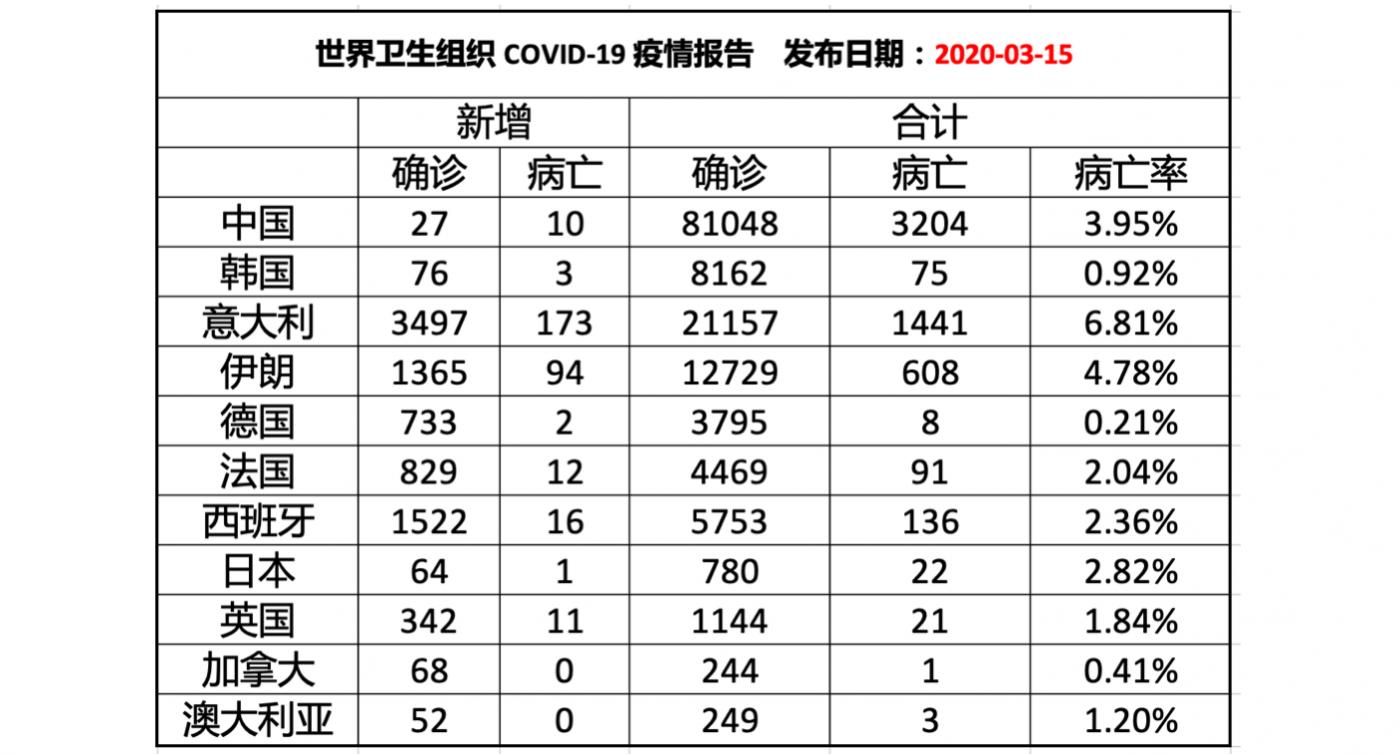 """3月15日全球""""新冠病毒""""疫情巡礼_图1-2"""