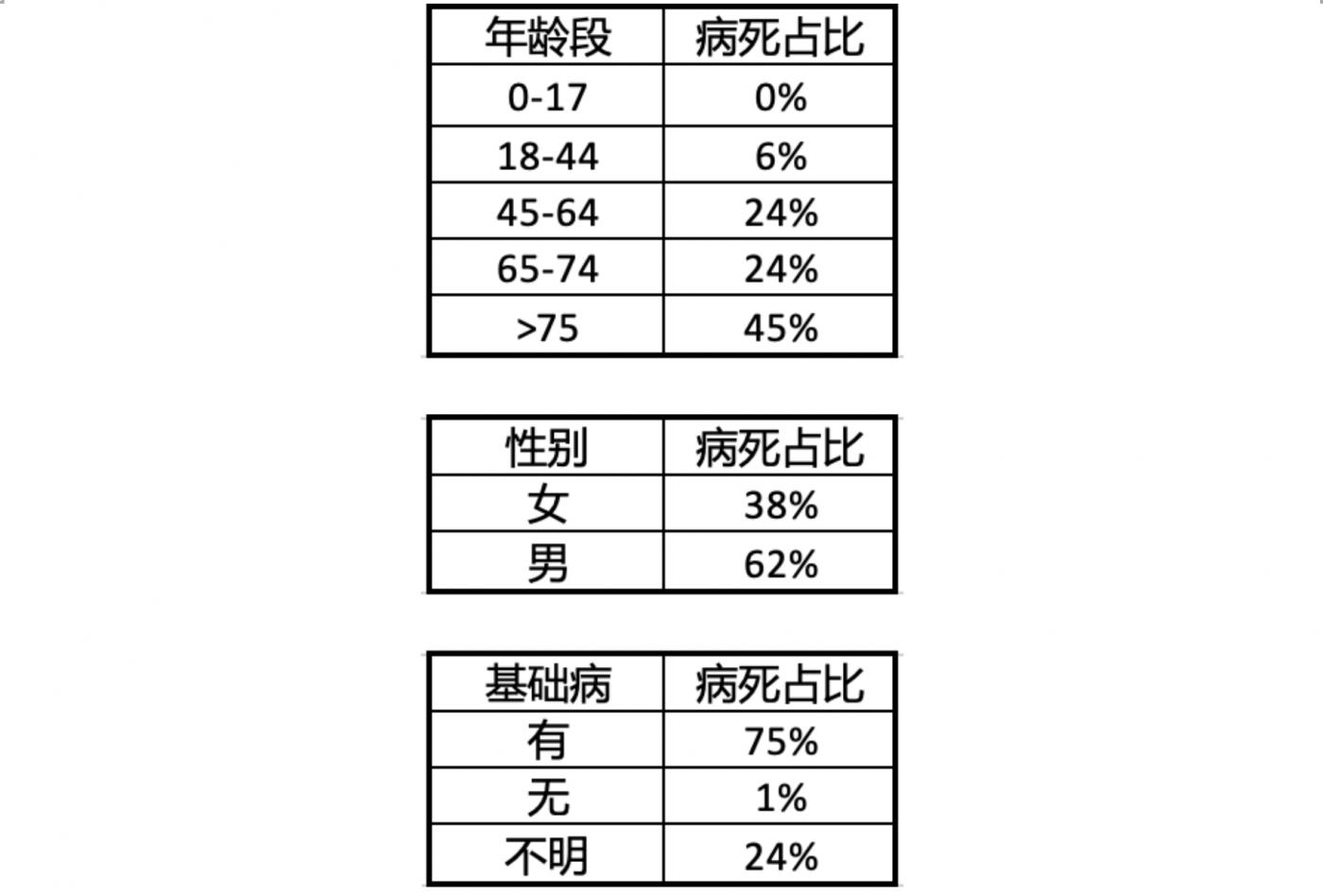 从病死统计数据看每个人面临的风险_图1-2