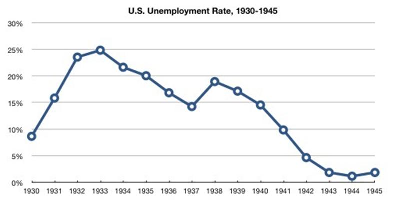 美国正面临80年来最严重的失业形势_图1-3