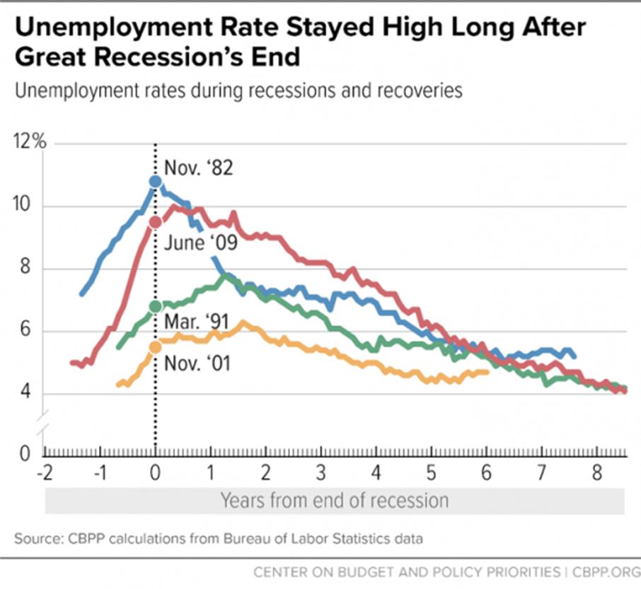 美国正面临80年来最严重的失业形势_图1-2