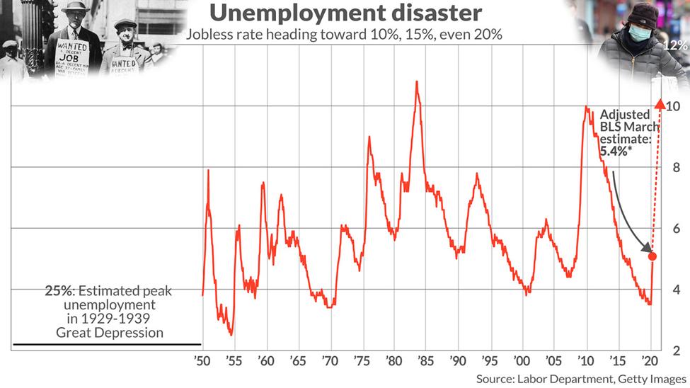 美国正面临80年来最严重的失业形势_图1-1