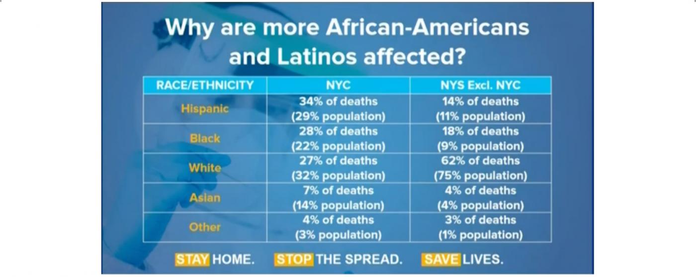 纽约州新冠病死人数统计:亚裔最少_图1-1