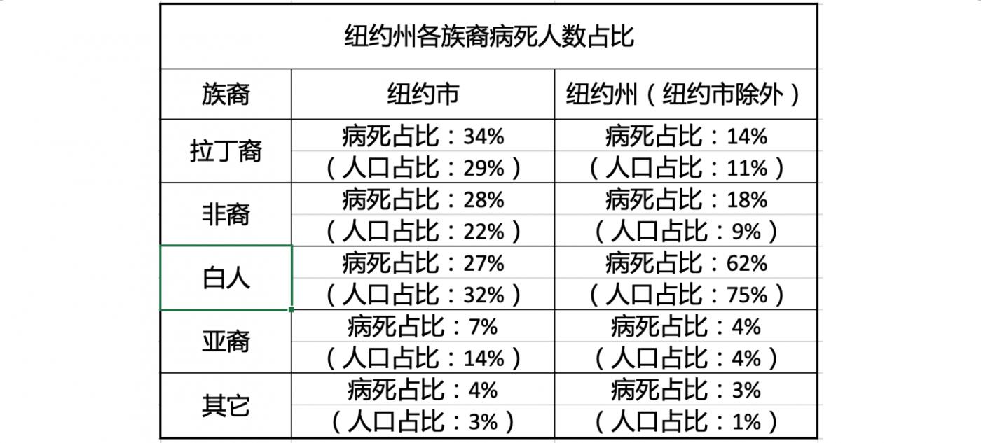 纽约州新冠病死人数统计:亚裔最少_图1-2