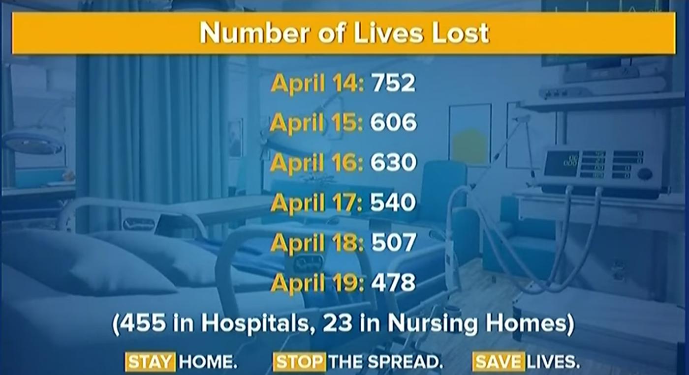 大纽约(三州)地区病死人数开始下降_图1-1