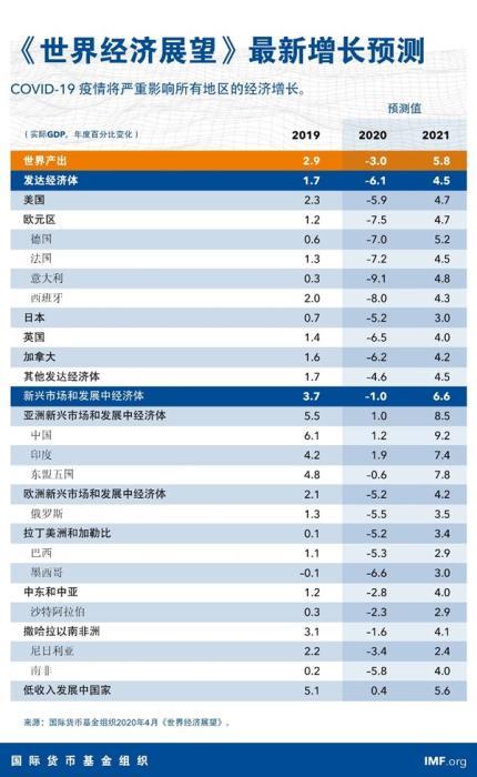 IMF预测美国经济80年来最严重的衰退,GDP两年不能恢复_图1-1