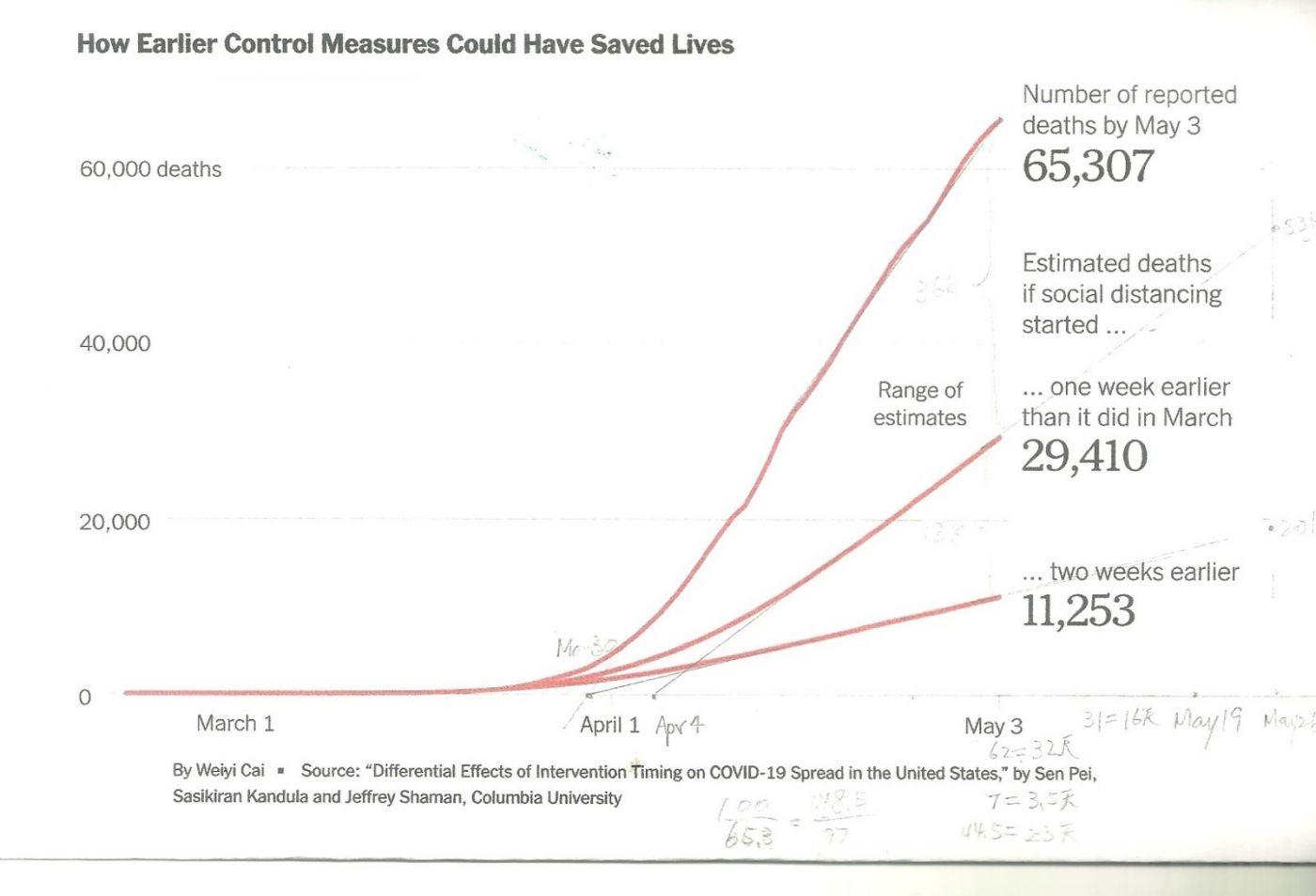 在美国死亡人数达到10万时的新计算_图1-2