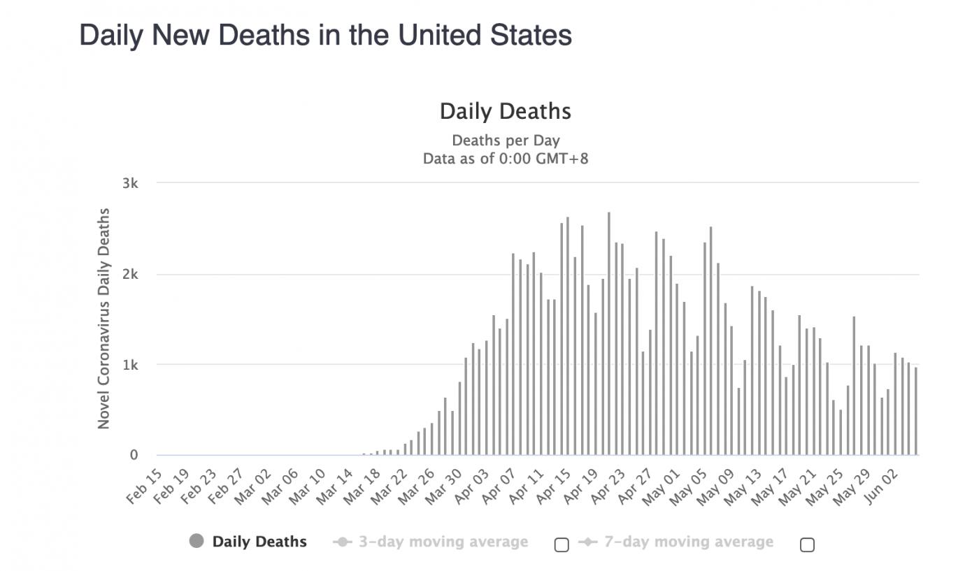 美国疫情观察:各州病死人数分析_图1-2