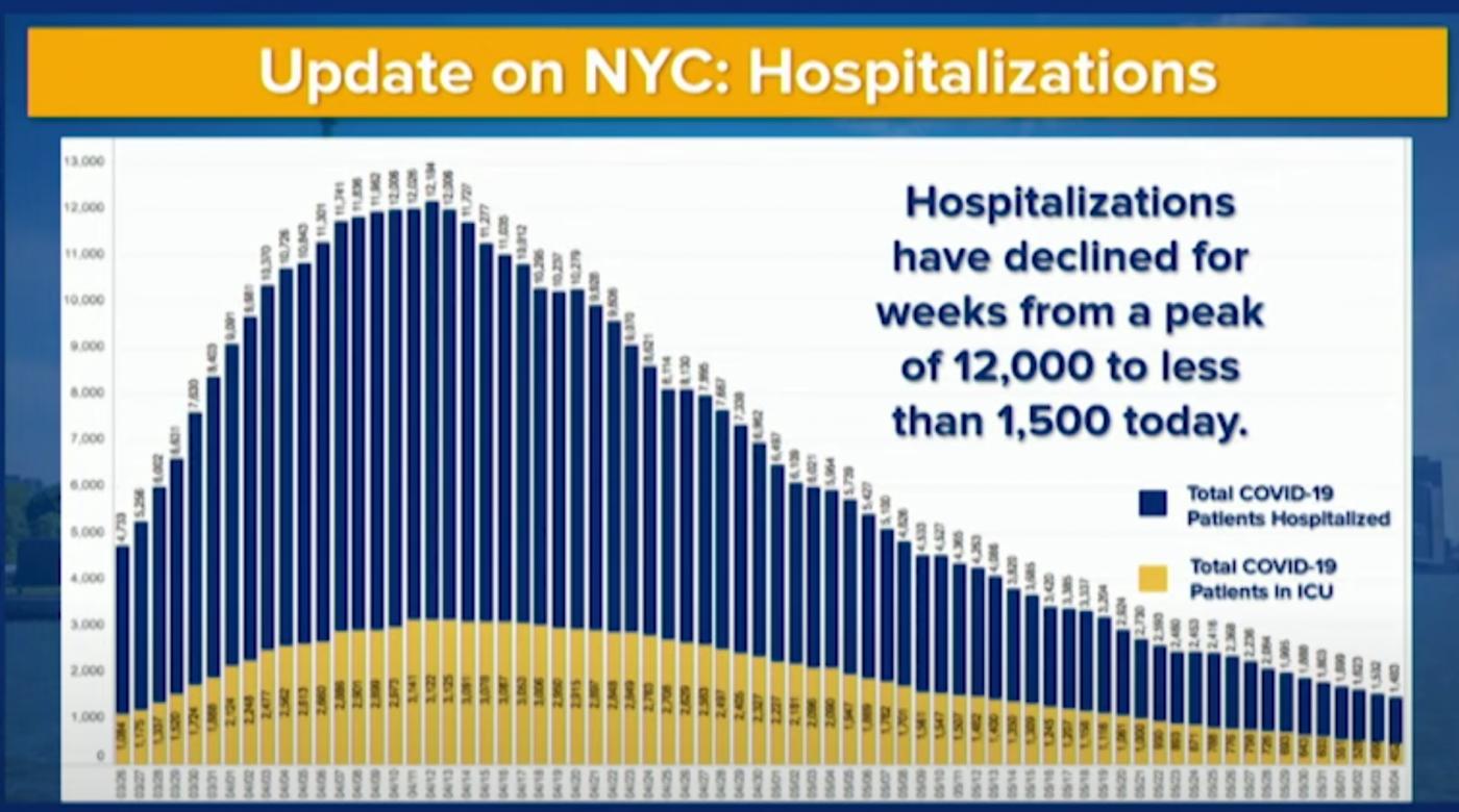 库莫:纽约疫情从全美最糟变为最好_图1-4