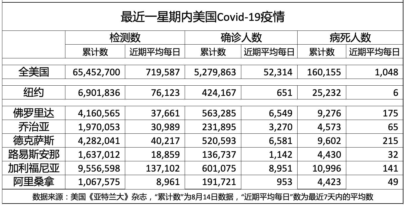 最近一星期美国Covid-19疫情_图1-1