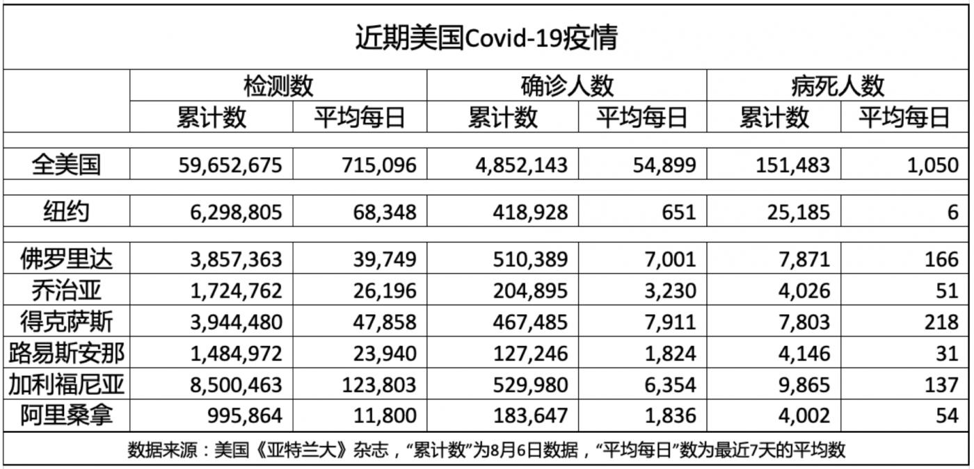 最近一星期美国Covid-19疫情_图1-2