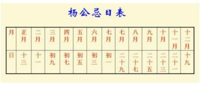 杨公忌日是什么?传说农历八月十六是杨公诞辰日,怎么破解杨公忌日? ..._图1-2