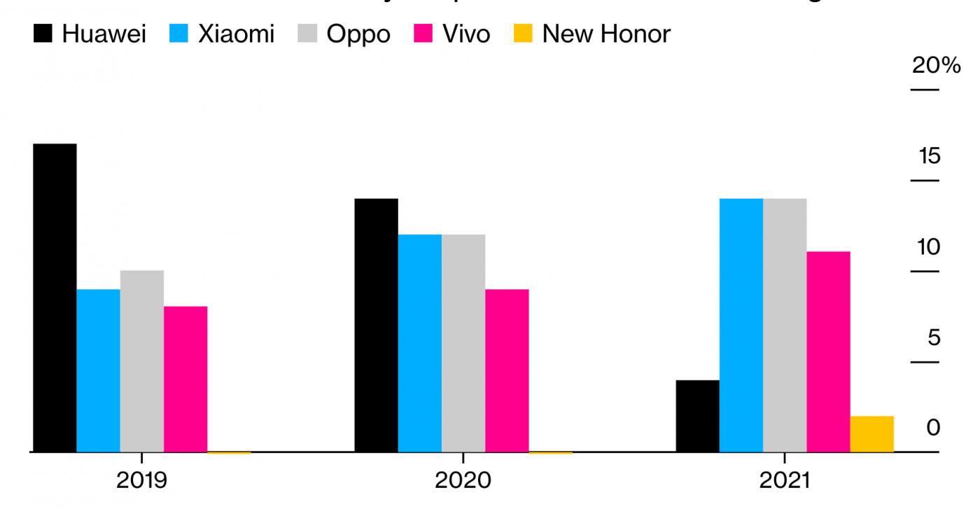 中国智能手机市场份额仍然高居第一_图1-1