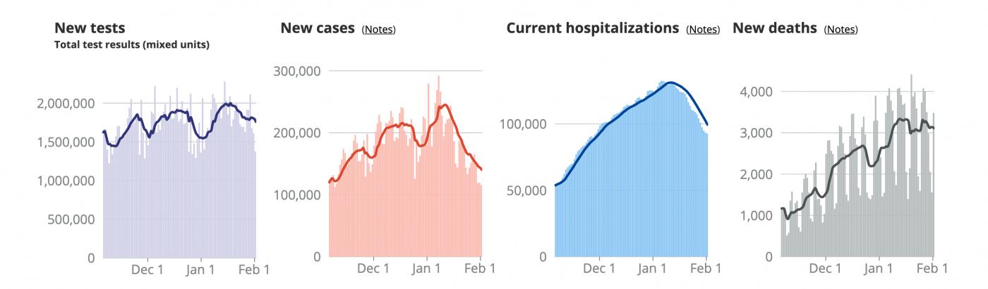 数据显示美国新冠疫情出现缓解趋势_图1-1
